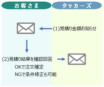 order_flow02