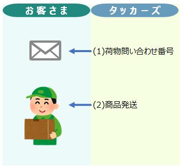 order_flow03