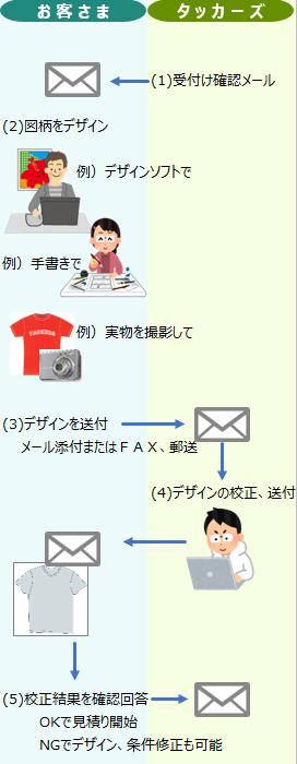 order_flow01